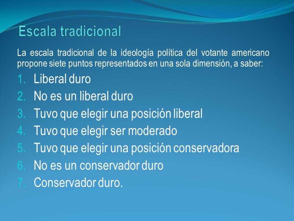 La escala tradicional de la ideología política del votante americano propone siete puntos representados en una sola dimensión, a saber: 1. Liberal dur