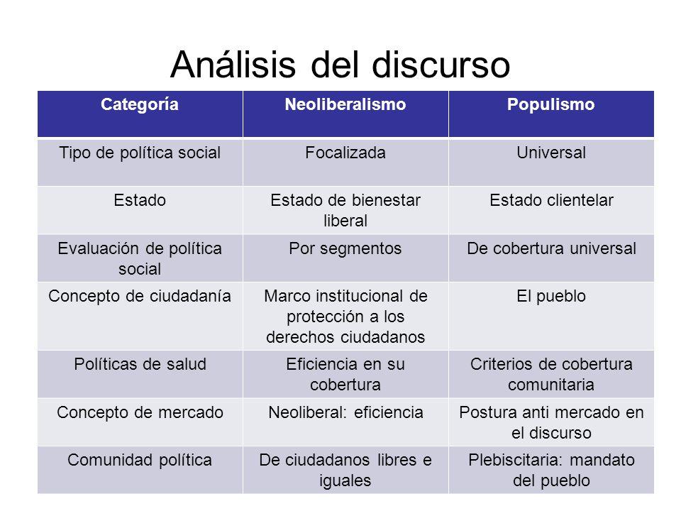 CategoríaNeoliberalismoPopulismo Tipo de política socialFocalizadaUniversal EstadoEstado de bienestar liberal Estado clientelar Evaluación de política