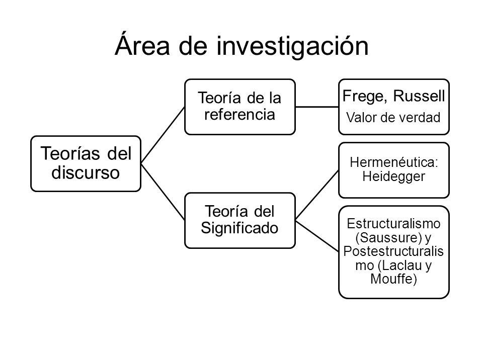 Área de investigación Teorías del discurso Teoría de la referencia Frege, Russell Valor de verdad Teoría del Significado Hermenéutica: Heidegger Estru