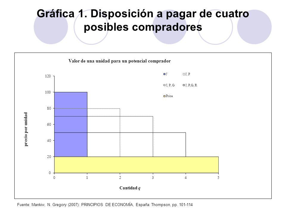 Gráfica 1. Disposición a pagar de cuatro posibles compradores Fuente: Mankiw, N. Gregory (2007): PRINCIPIOS DE ECONOMÍA, España: Thompson, pp. 101-114
