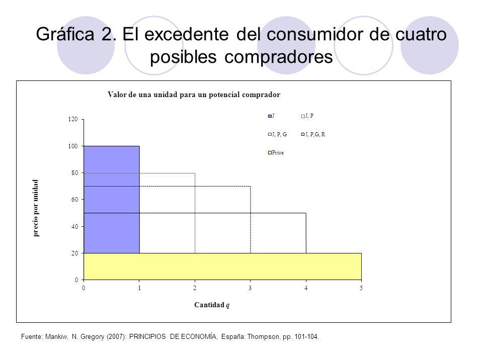 Gráfica 2. El excedente del consumidor de cuatro posibles compradores Fuente: Mankiw, N. Gregory (2007): PRINCIPIOS DE ECONOMÍA, España: Thompson, pp.
