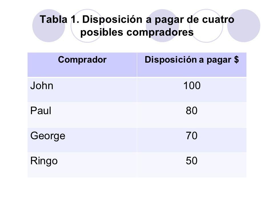 Tabla 1. Disposición a pagar de cuatro posibles compradores CompradorDisposición a pagar $ John100 Paul80 George70 Ringo50