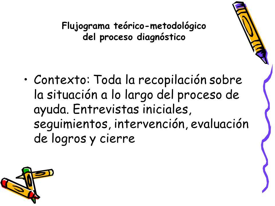 Flujograma teórico-metodológico del proceso diagnóstico Texto: Proceso mediante el cual extraemos de toda la información obtenida, los hechos claves (evidencia empírica) en la que sustentamos nuestro diagnóstico.