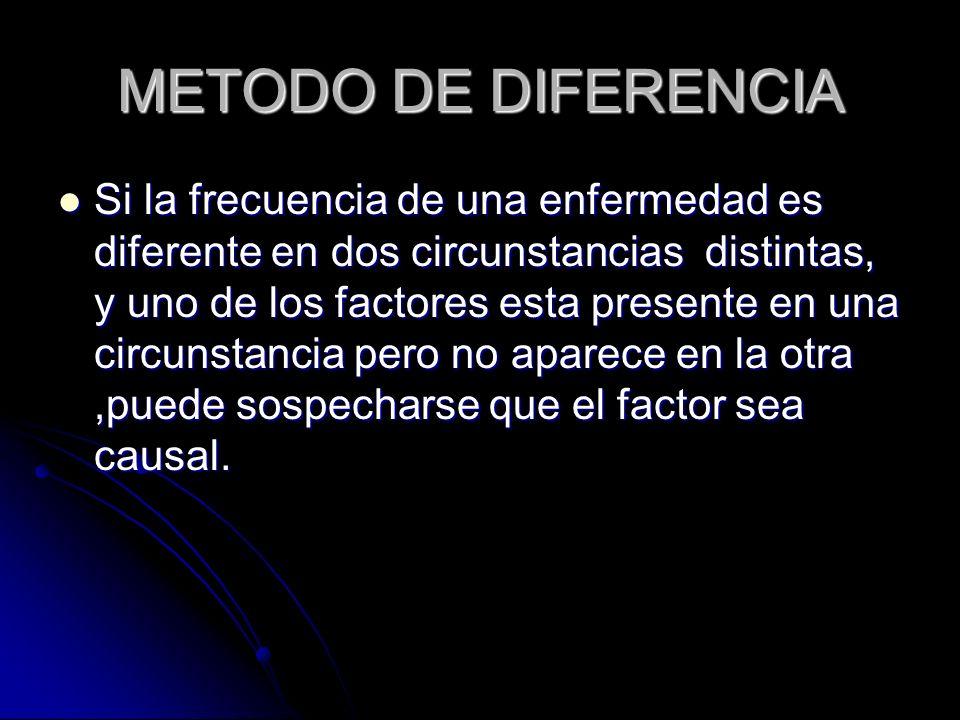 METODO DE DIFERENCIA Si la frecuencia de una enfermedad es diferente en dos circunstancias distintas, y uno de los factores esta presente en una circu