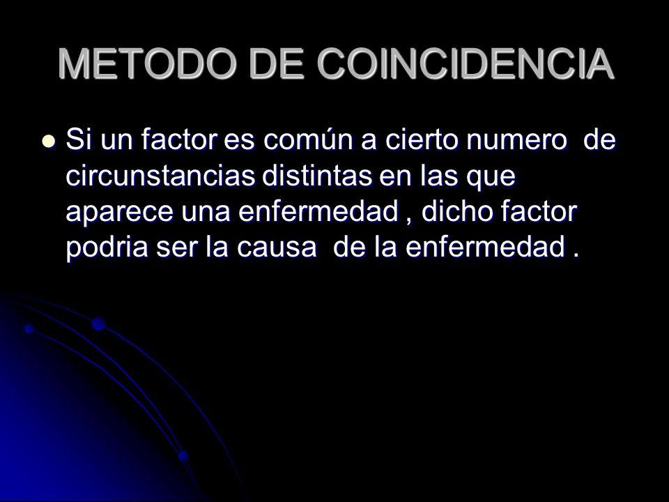 METODO DE COINCIDENCIA Si un factor es común a cierto numero de circunstancias distintas en las que aparece una enfermedad, dicho factor podria ser la