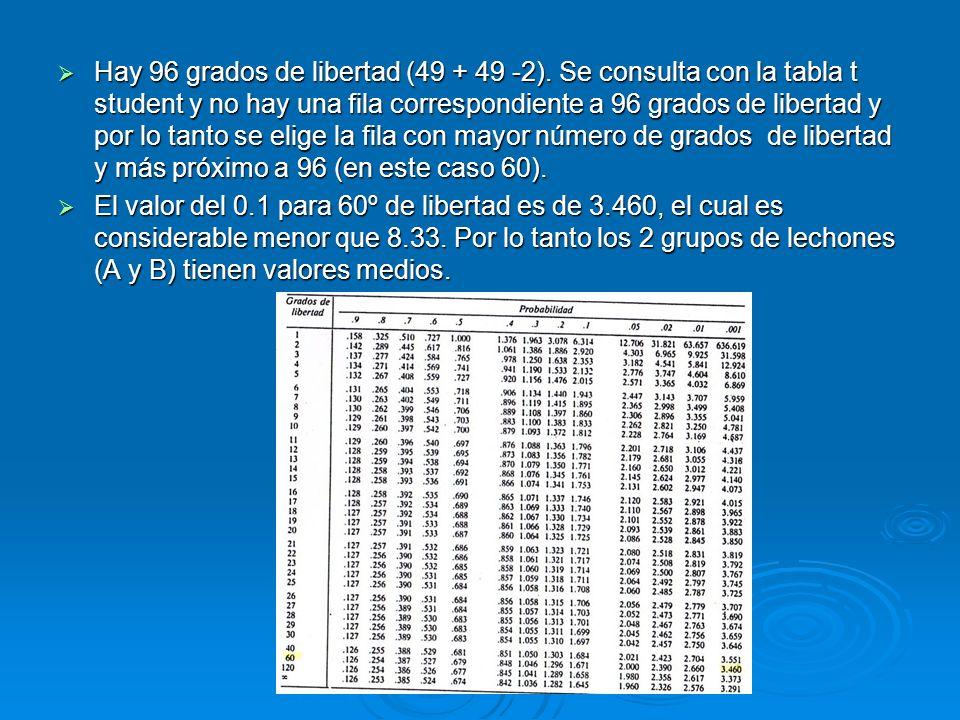 Hay 96 grados de libertad (49 + 49 -2). Se consulta con la tabla t student y no hay una fila correspondiente a 96 grados de libertad y por lo tanto se