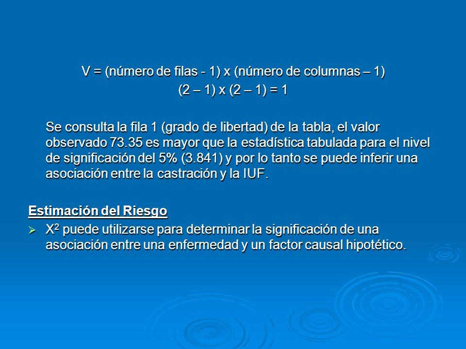 V = (número de filas - 1) x (número de columnas – 1) (2 – 1) x (2 – 1) = 1 Se consulta la fila 1 (grado de libertad) de la tabla, el valor observado 7