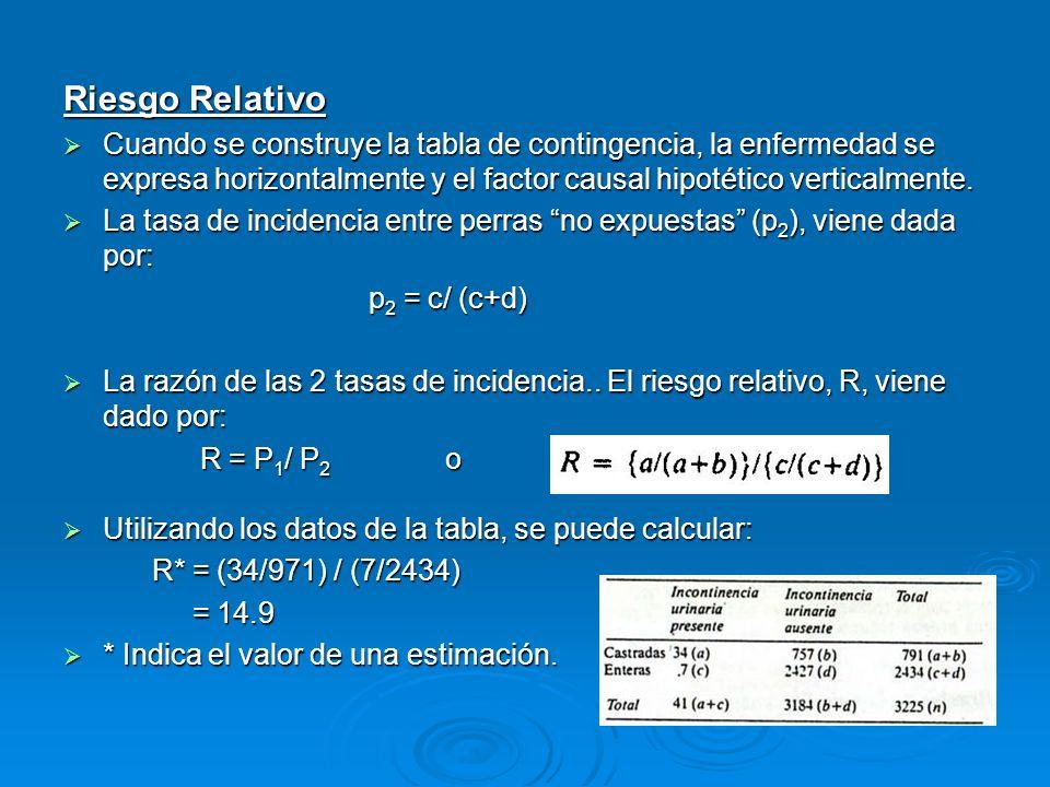 Riesgo Relativo Cuando se construye la tabla de contingencia, la enfermedad se expresa horizontalmente y el factor causal hipotético verticalmente. Cu