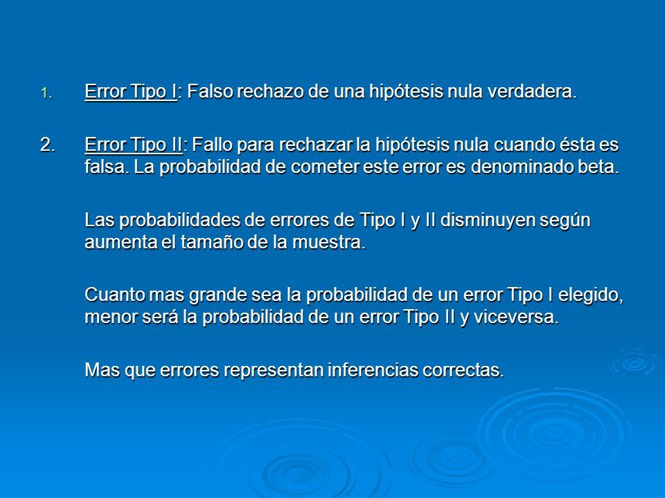 1. Error Tipo I: Falso rechazo de una hipótesis nula verdadera. 2.Error Tipo II: Fallo para rechazar la hipótesis nula cuando ésta es falsa. La probab