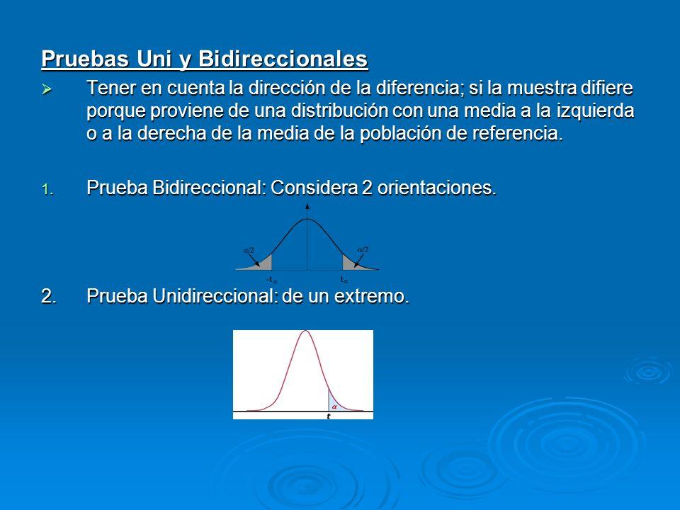 Pruebas Uni y Bidireccionales Tener en cuenta la dirección de la diferencia; si la muestra difiere porque proviene de una distribución con una media a