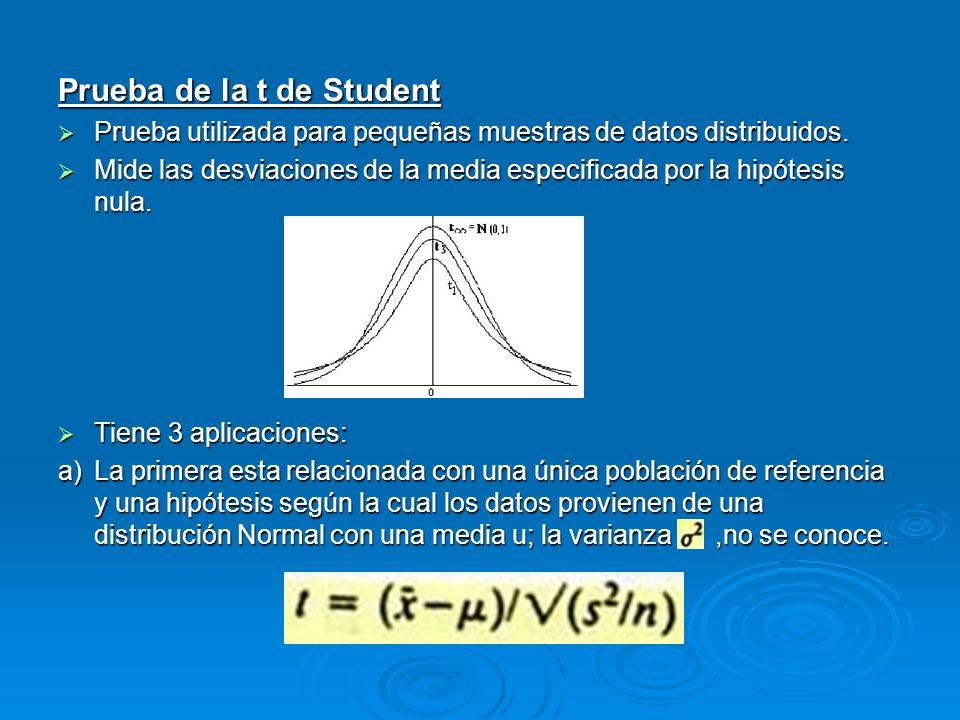Prueba de la t de Student Prueba utilizada para pequeñas muestras de datos distribuidos. Prueba utilizada para pequeñas muestras de datos distribuidos