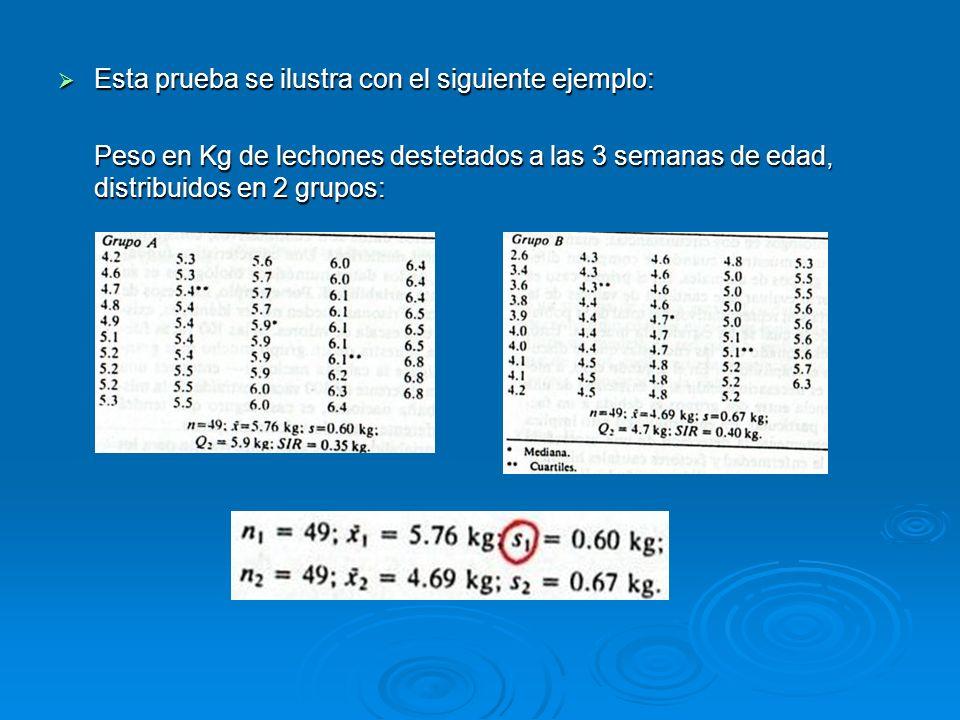Esta prueba se ilustra con el siguiente ejemplo: Esta prueba se ilustra con el siguiente ejemplo: Peso en Kg de lechones destetados a las 3 semanas de