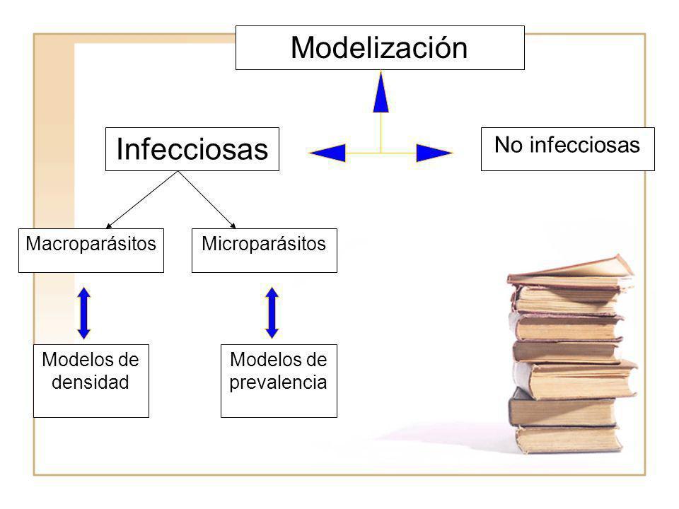Modelización Infecciosas No infecciosas MacroparásitosMicroparásitos Modelos de densidad Modelos de prevalencia