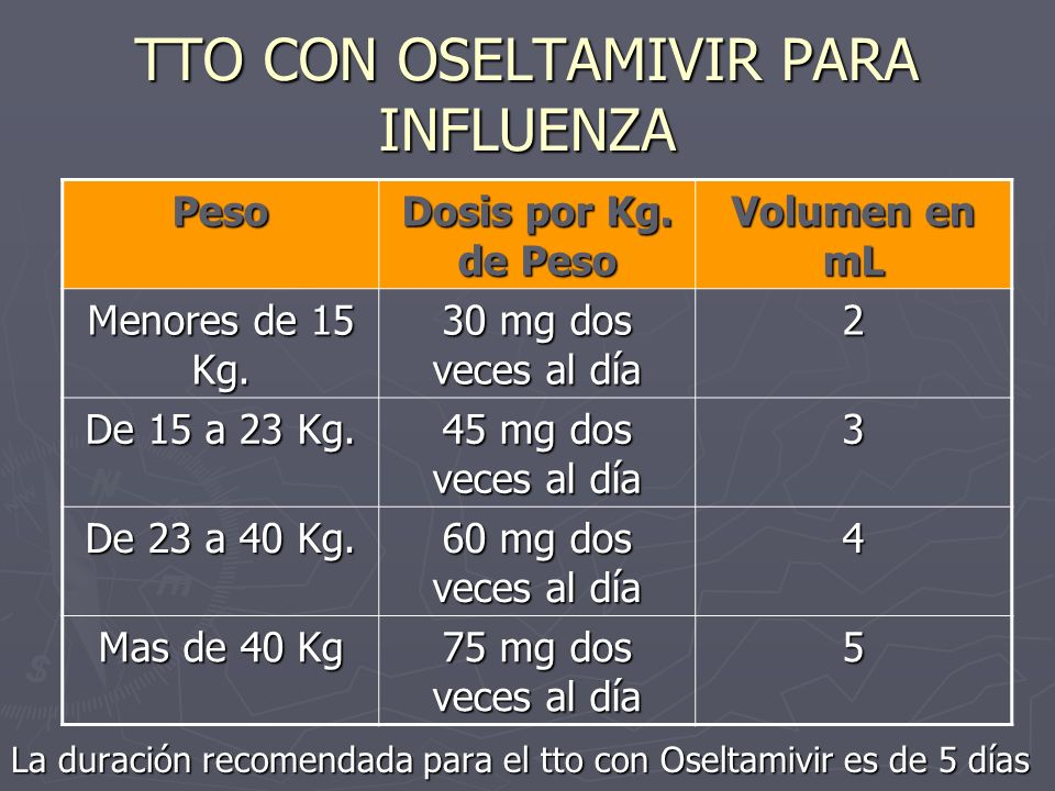 TTO CON OSELTAMIVIR PARA INFLUENZA La duración recomendada para el tto con Oseltamivir es de 5 días Peso Dosis por Kg. de Peso Volumen en mL Menores d