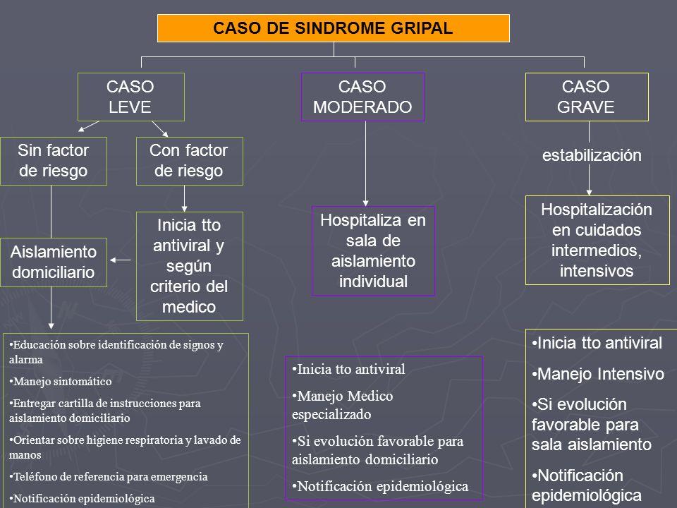 CASO DE SINDROME GRIPAL CASO LEVE CASO GRAVE CASO MODERADO Sin factor de riesgo Educación sobre identificación de signos y alarma Manejo sintomático E