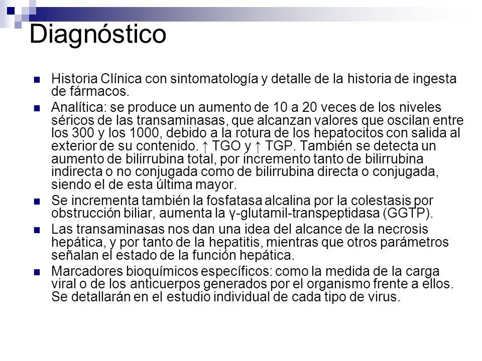 Diagnóstico Historia Clínica con sintomatología y detalle de la historia de ingesta de fármacos. Analítica: se produce un aumento de 10 a 20 veces de