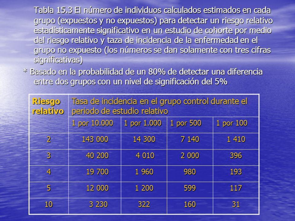 Tabla 15.3 El número de individuos calculados estimados en cada grupo (expuestos y no expuestos) para detectar un riesgo relativo estadísticamente sig