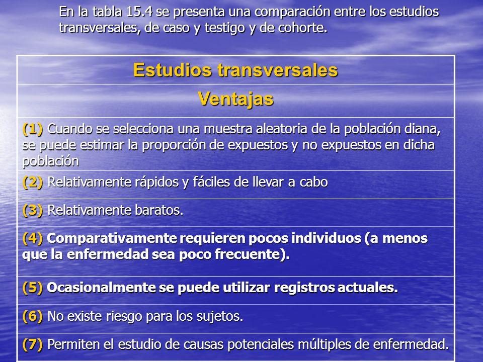 En la tabla 15.4 se presenta una comparación entre los estudios transversales, de caso y testigo y de cohorte. Estudios transversales Ventajas (1) Cua