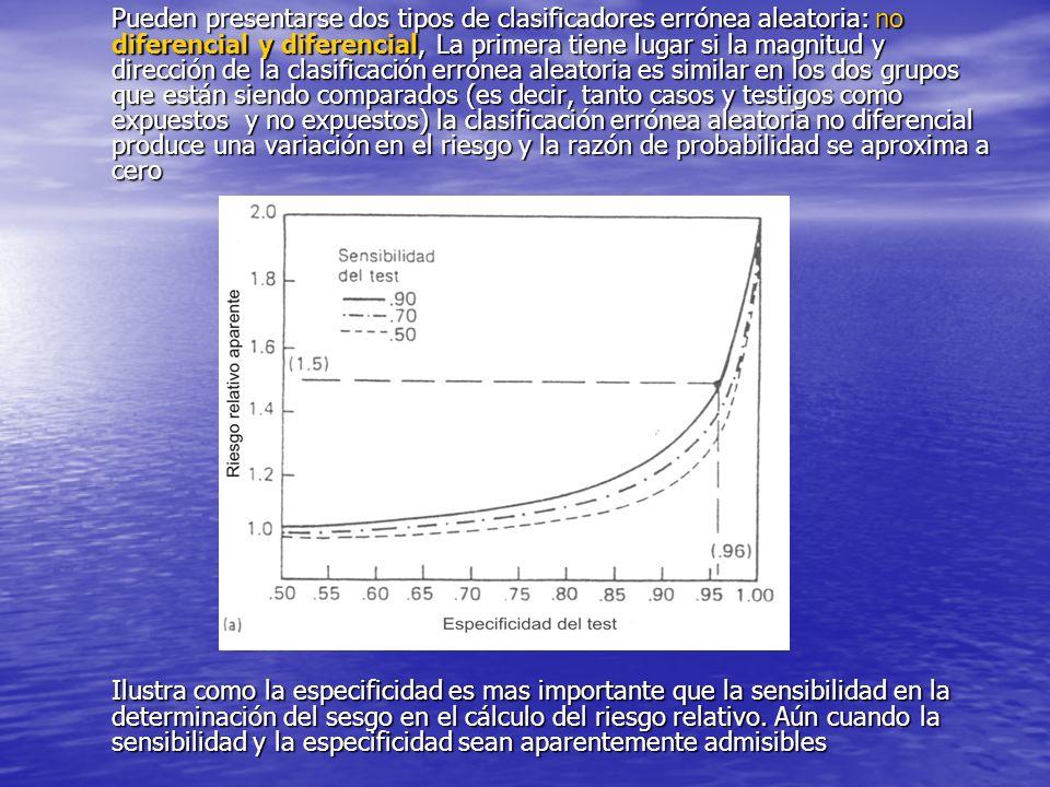 No obstante, la sensibilidad juega un papel más importante como fuente de sesgo en le cálculo de la razón de probabilidades