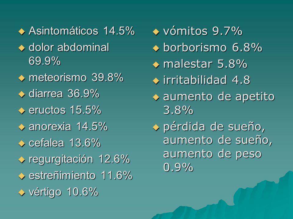 Asintomáticos 14.5% Asintomáticos 14.5% dolor abdominal 69.9% dolor abdominal 69.9% meteorismo 39.8% meteorismo 39.8% diarrea 36.9% diarrea 36.9% eruc