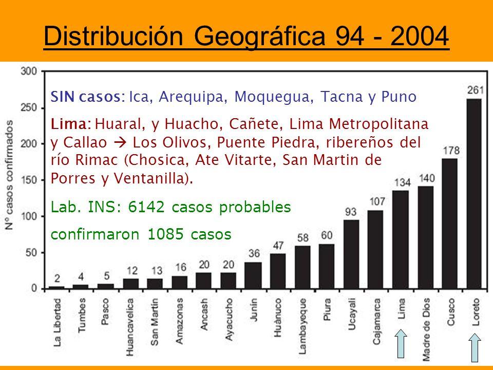 Distribución Geográfica 94 - 2004 SIN casos: Ica, Arequipa, Moquegua, Tacna y Puno Lima: Huaral, y Huacho, Cañete, Lima Metropolitana y Callao Los Oli