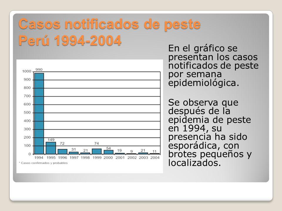 Casos notificados de peste Perú 1994-2004 En el gráfico se presentan los casos notificados de peste por semana epidemiológica. Se observa que después
