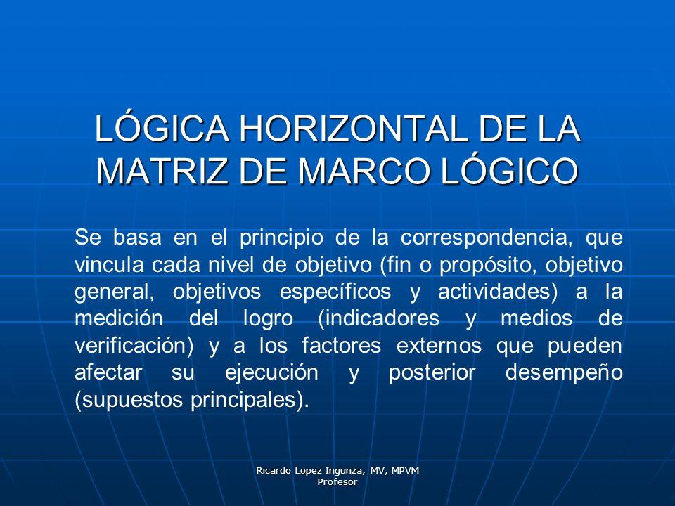 Ricardo Lopez Ingunza, MV, MPVM Profesor LÓGICA HORIZONTAL DE LA MATRIZ DE MARCO LÓGICO Se basa en el principio de la correspondencia, que vincula cad