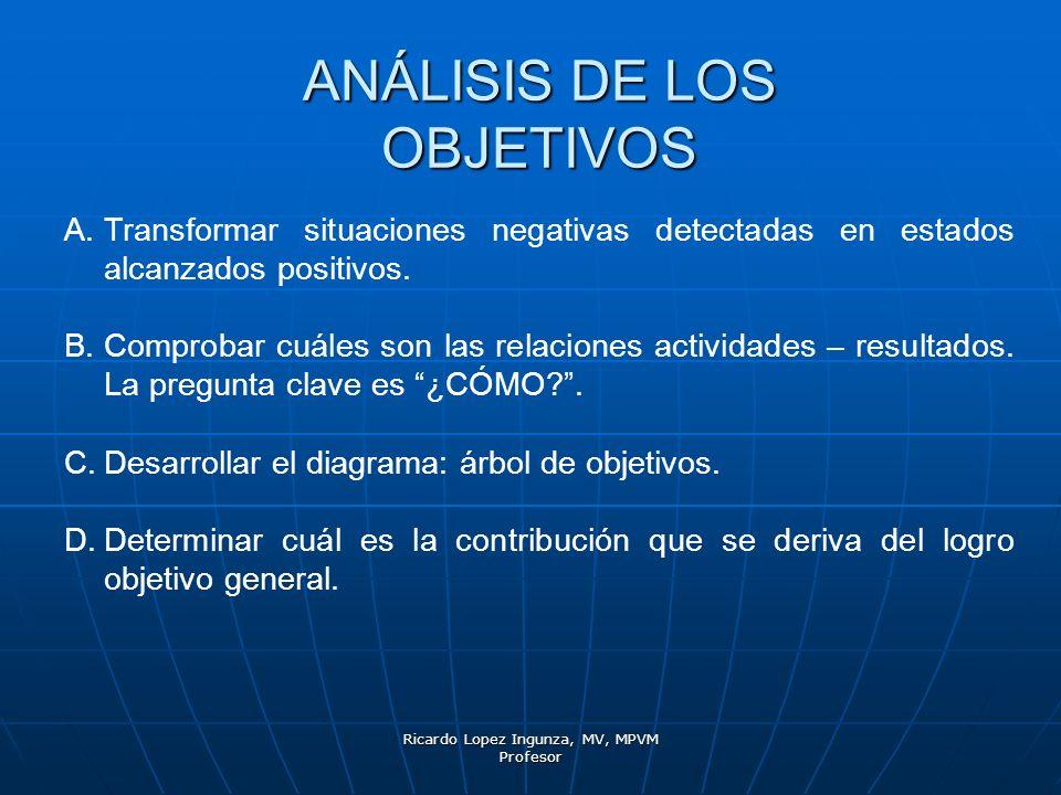 Ricardo Lopez Ingunza, MV, MPVM Profesor ANÁLISIS DE LOS OBJETIVOS A.Transformar situaciones negativas detectadas en estados alcanzados positivos. B.C