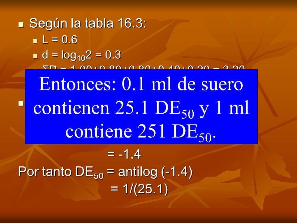 Según la tabla 16.3: Según la tabla 16.3: L = 0.6 L = 0.6 d = log 10 2 = 0.3 d = log 10 2 = 0.3 ΣP = 1.00+0.80+0.80+0.40+0.20 = 3.20 ΣP = 1.00+0.80+0.