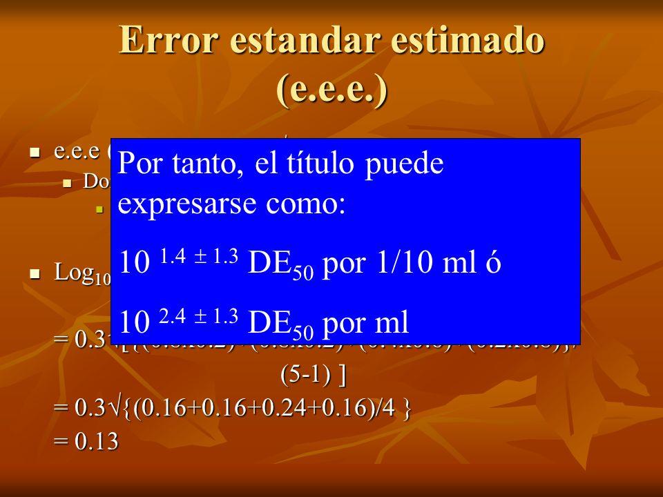 Error estandar estimado (e.e.e.) e.e.e (log 10 ED 50 ) = d P(1-P) /(n – 1) e.e.e (log 10 ED 50 ) = d P(1-P) /(n – 1) Donde: Donde: n: número de animal
