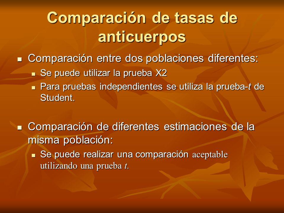 Comparación de tasas de anticuerpos Comparación entre dos poblaciones diferentes: Comparación entre dos poblaciones diferentes: Se puede utilizar la p