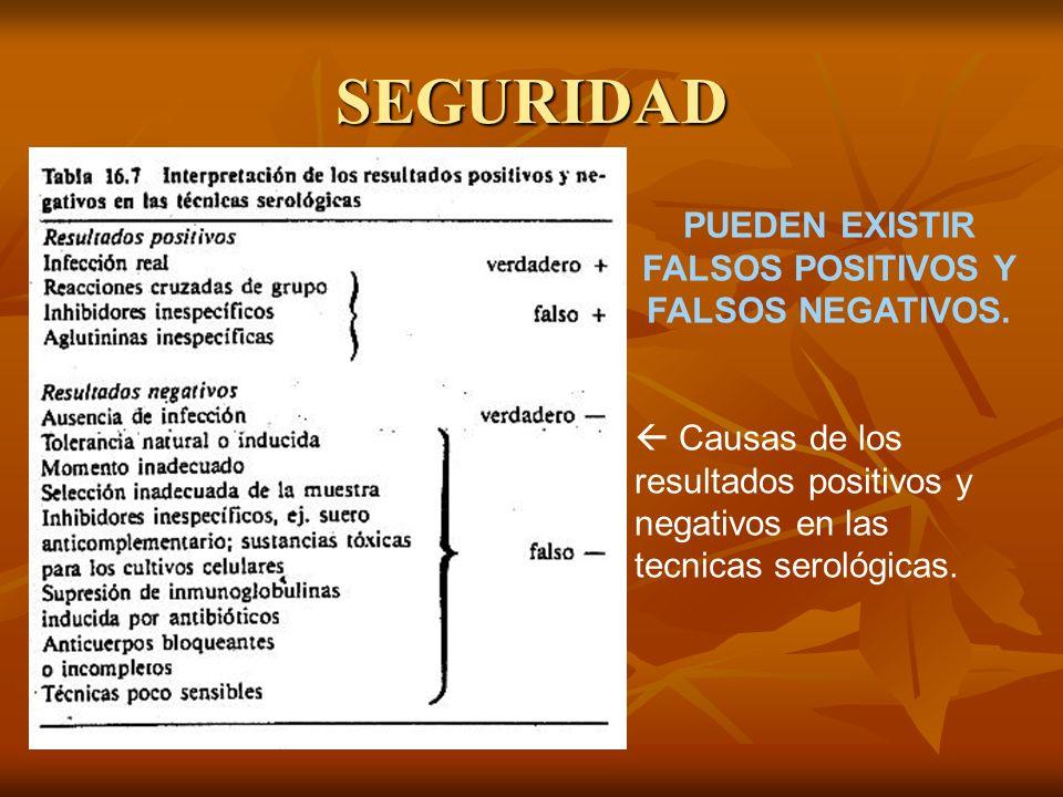 SEGURIDAD PUEDEN EXISTIR FALSOS POSITIVOS Y FALSOS NEGATIVOS. Causas de los resultados positivos y negativos en las tecnicas serológicas.