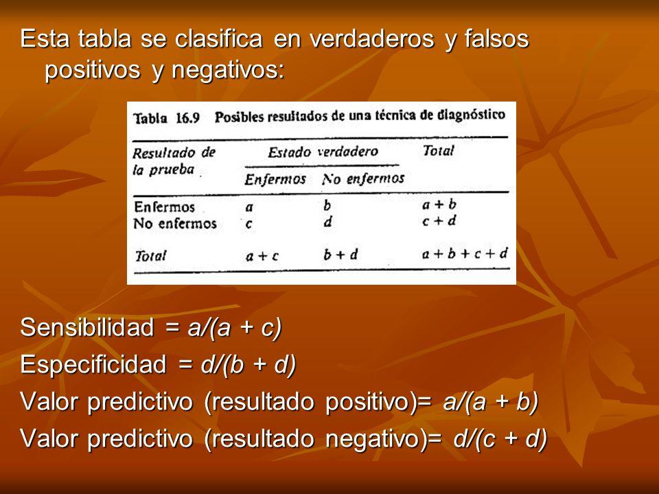 Esta tabla se clasifica en verdaderos y falsos positivos y negativos: Sensibilidad = a/(a + c) Especificidad = d/(b + d) Valor predictivo (resultado p