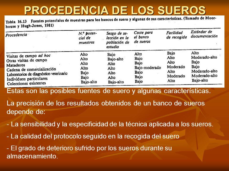 PROCEDENCIA DE LOS SUEROS Estas son las posibles fuentes de suero y algunas características. La precisión de los resultados obtenidos de un banco de s