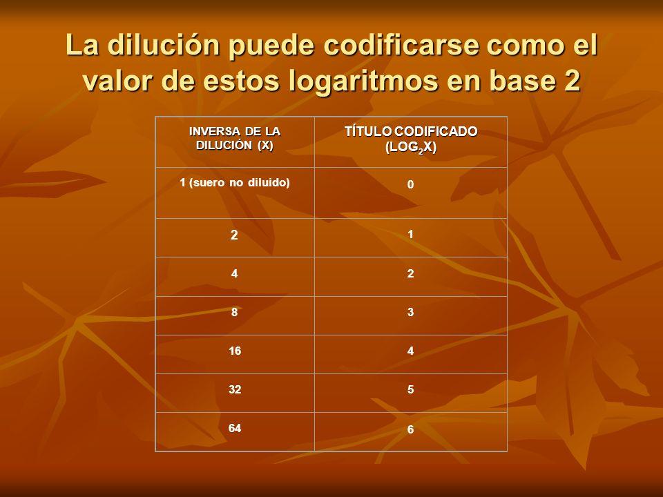 La dilución puede codificarse como el valor de estos logaritmos en base 2 INVERSA DE LA DILUCIÓN (X) TÍTULO CODIFICADO (LOG 2 X) 1 (suero no diluido)