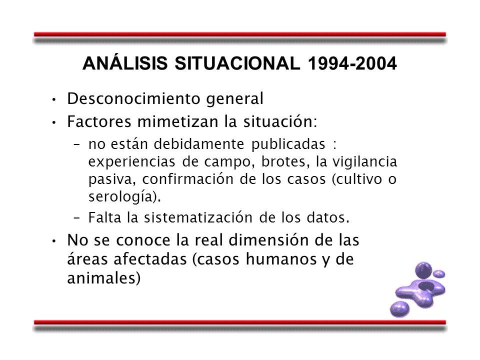 ANÁLISIS SITUACIONAL 1994-2004 Desconocimiento general Factores mimetizan la situación: –no están debidamente publicadas : experiencias de campo, brot