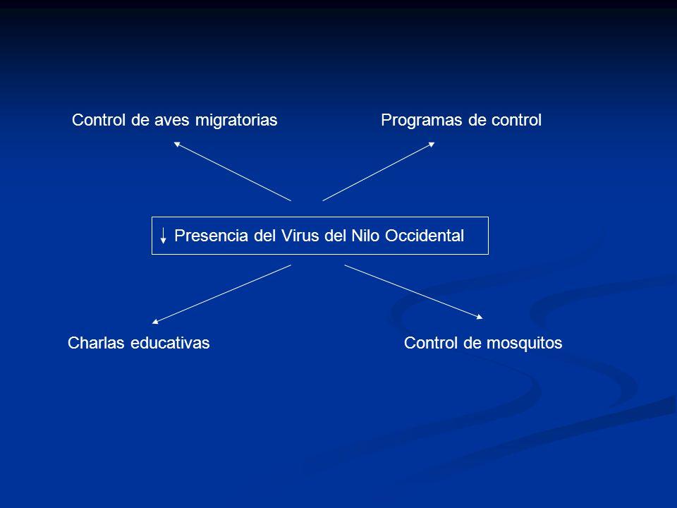Presencia del Virus del Nilo Occidental Control de aves migratoriasProgramas de control Charlas educativasControl de mosquitos