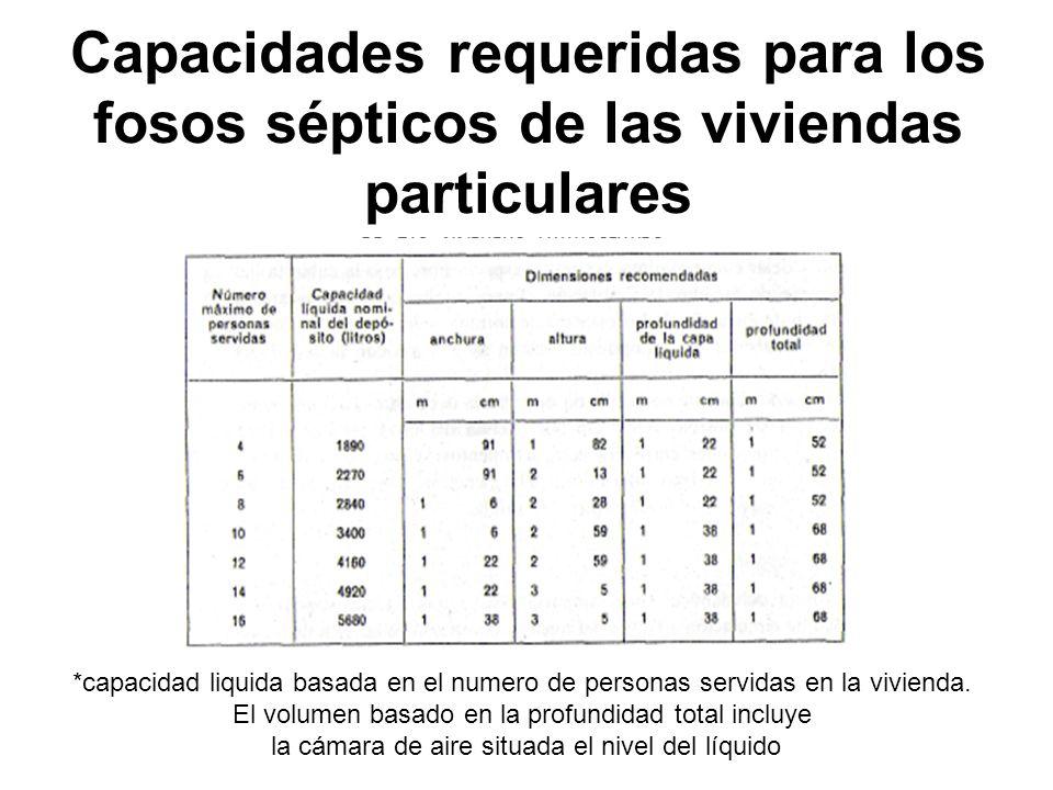 Capacidades requeridas para los fosos sépticos de las viviendas particulares *capacidad liquida basada en el numero de personas servidas en la viviend