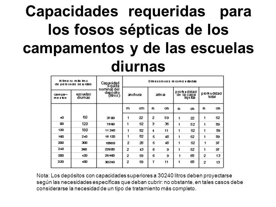 Capacidades requeridas para los fosos sépticas de los campamentos y de las escuelas diurnas Nota: Los depósitos con capacidades superiores a 30240 lit