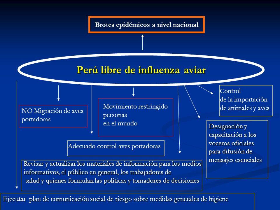Perú libre de influenza aviar NO Migración de aves portadoras Adecuado control aves portadoras Movimiento restringido personas en el mundo Control de