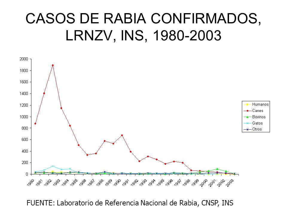 CASOS DE RABIA CONFIRMADOS, LRNZV, INS, 1980-2003 FUENTE: Laboratorio de Referencia Nacional de Rabia, CNSP, INS