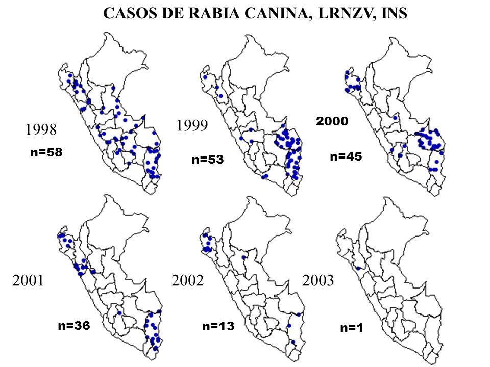 CASOS DE RABIA CANINA, LRNZV, INS 1998 1999 200120022003 2000 n=58 n=53 n=45 n=36 n=13 n=1