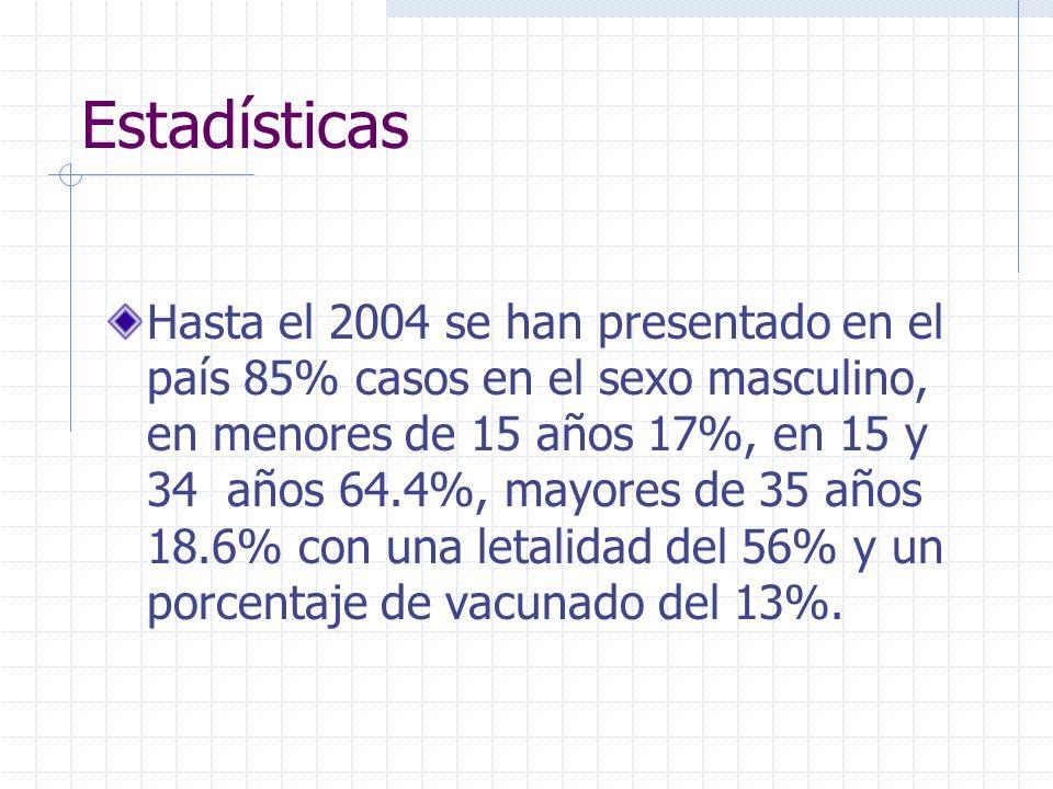Estadísticas Hasta el 2004 se han presentado en el país 85% casos en el sexo masculino, en menores de 15 años 17%, en 15 y 34 años 64.4%, mayores de 3