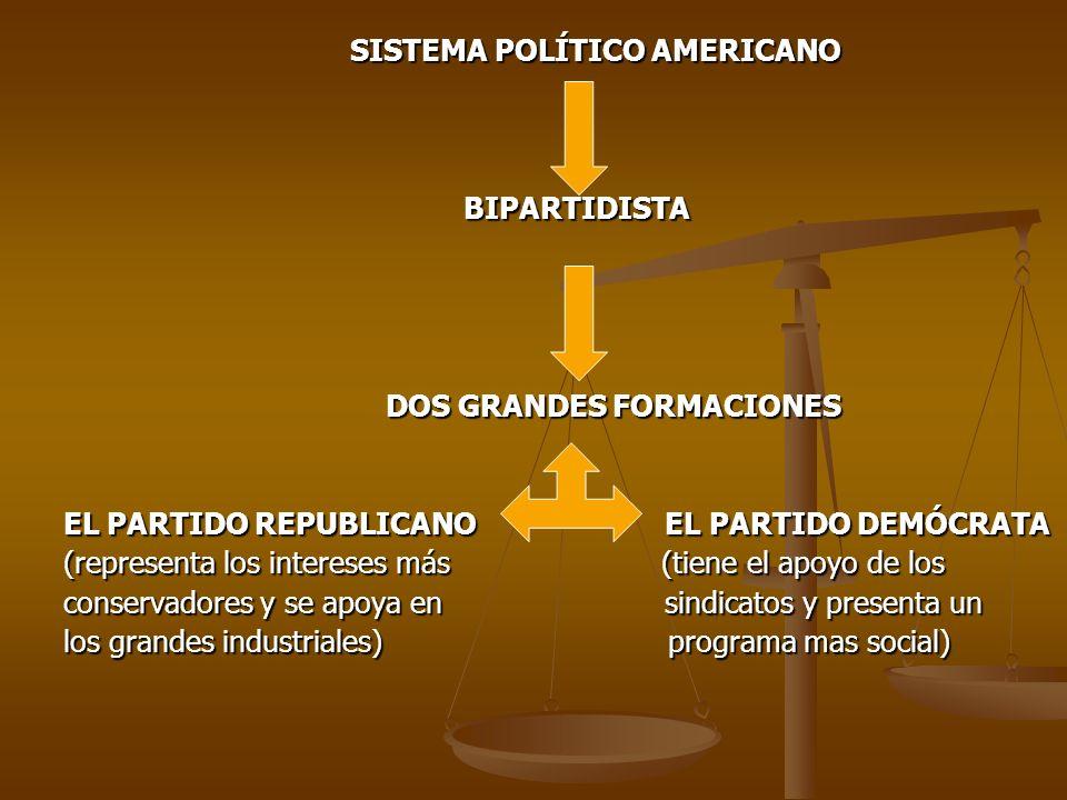 SISTEMA POLÍTICO AMERICANO SISTEMA POLÍTICO AMERICANO BIPARTIDISTA BIPARTIDISTA DOS GRANDES FORMACIONES DOS GRANDES FORMACIONES EL PARTIDO REPUBLICANO EL PARTIDO DEMÓCRATA (representa los intereses más (tiene el apoyo de los conservadores y se apoya en sindicatos y presenta un los grandes industriales) programa mas social)