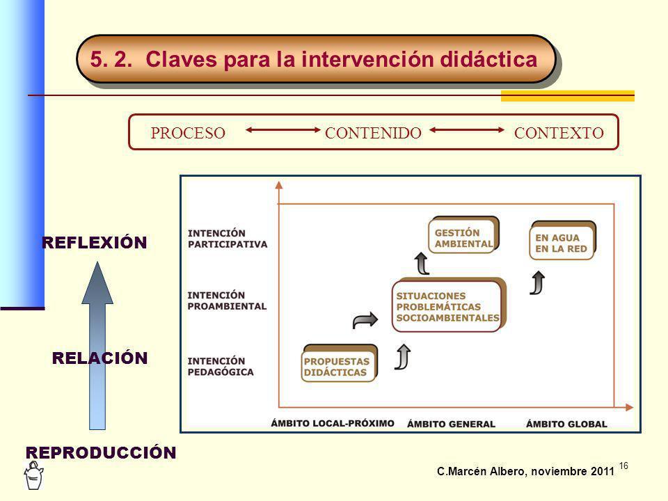 16 5. 2. Claves para la intervención didáctica C.Marcén Albero, noviembre 2011 REPRODUCCIÓN RELACIÓN REFLEXIÓN CONTENIDOCONTEXTOPROCESO