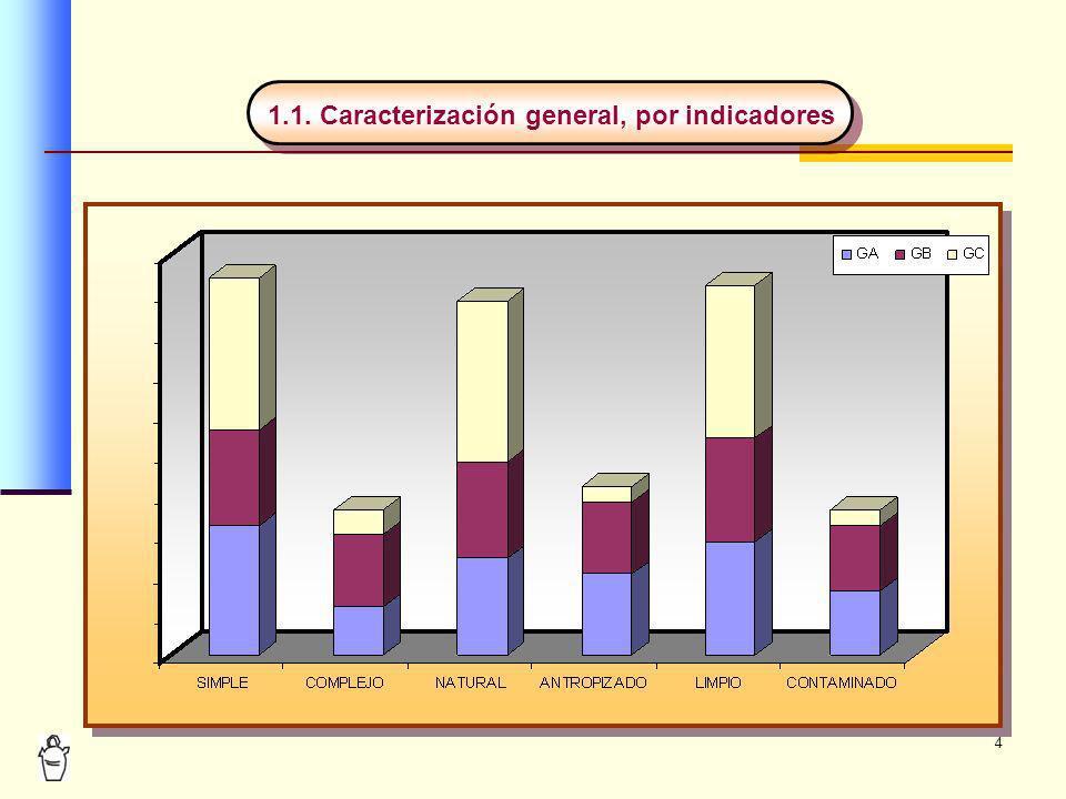 5 1.2.Caracterización general de indicadores señalados, por porcentajes del total 1.2.