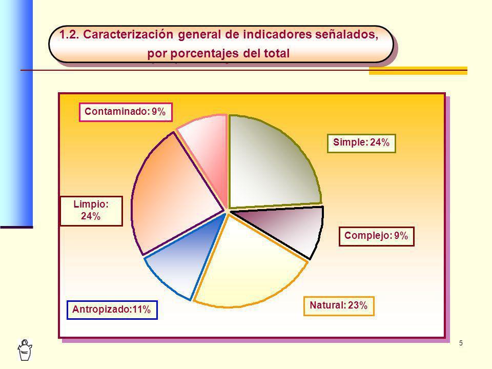 5 1.2. Caracterización general de indicadores señalados, por porcentajes del total 1.2. Caracterización general de indicadores señalados, por porcenta