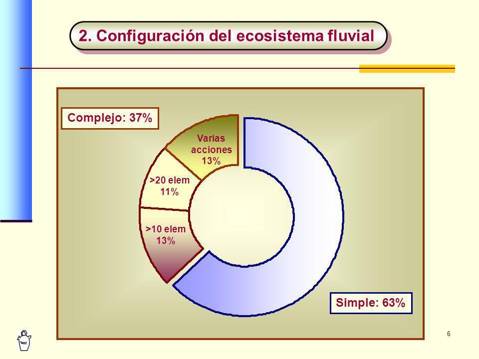 6 2. Configuración del ecosistema fluvial Complejo: 37% Simple: 63% Varias acciones 13% >20 elem 11% >10 elem 13%