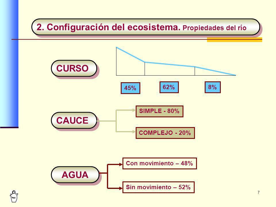 7 2. Configuración del ecosistema. Propiedades del río CURSO CAUCE AGUA 45% 62%8% SIMPLE - 80% COMPLEJO - 20% Con movimiento – 48% Sin movimiento – 52
