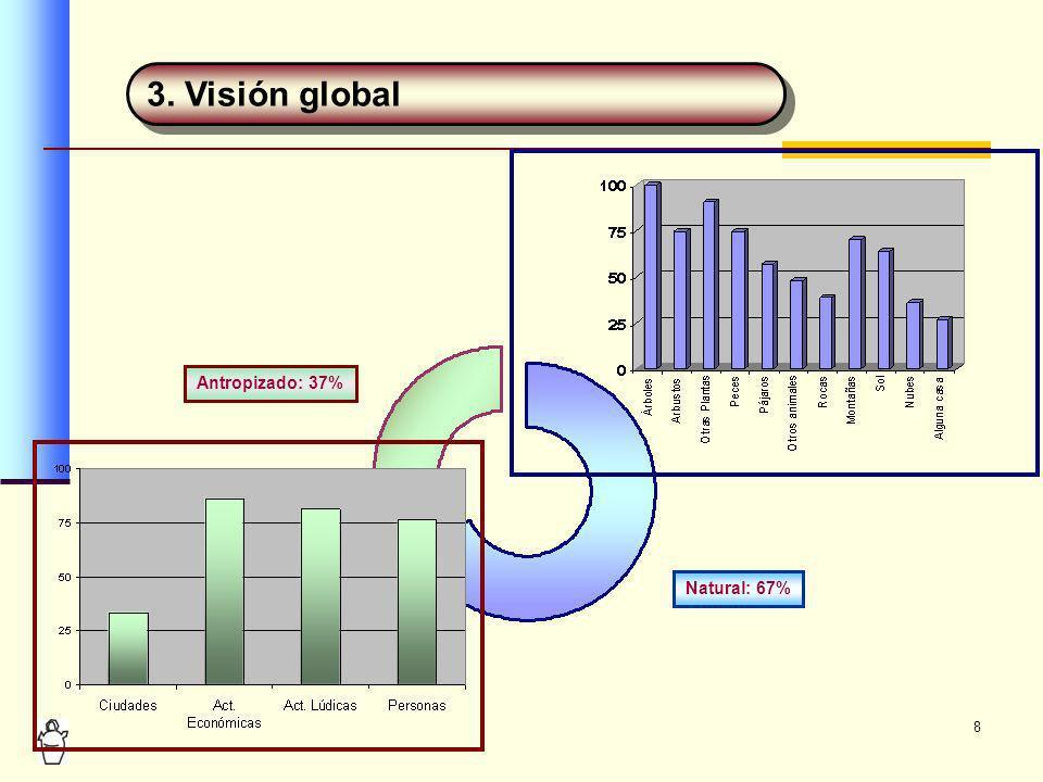 8 3. Visión global Antropizado: 37% Natural: 67%